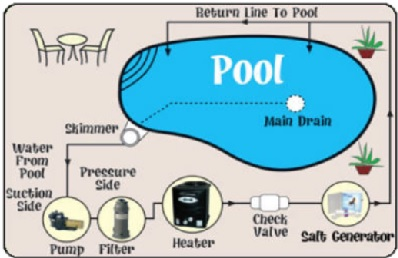 This is a basic equipment and salt system set up for a residential swimming pool.